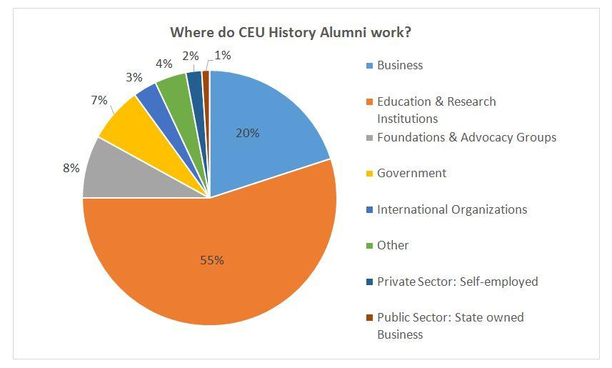 ceu history career path